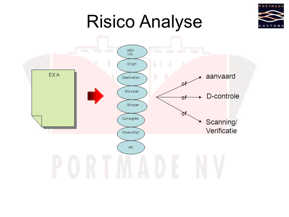 Risico Analyse aanvaard D-controle Scanning/ Verificatie of of of EX A