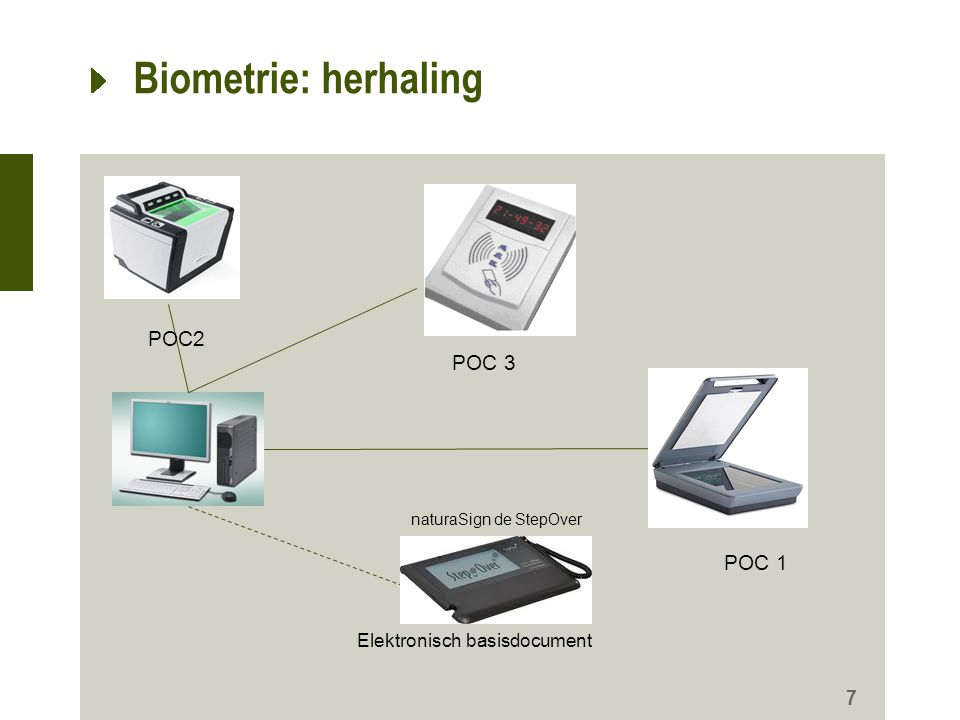 Biometrie: herhaling POC2 POC 3 POC 1 Elektronisch basisdocument
