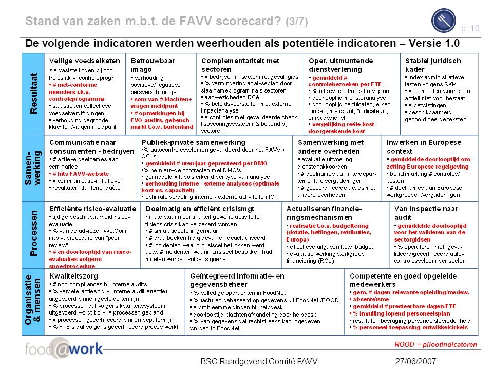 Stand van zaken m.b.t. de FAVV scorecard (3/7)