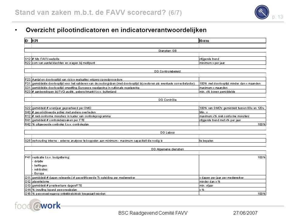 Stand van zaken m.b.t. de FAVV scorecard (6/7)
