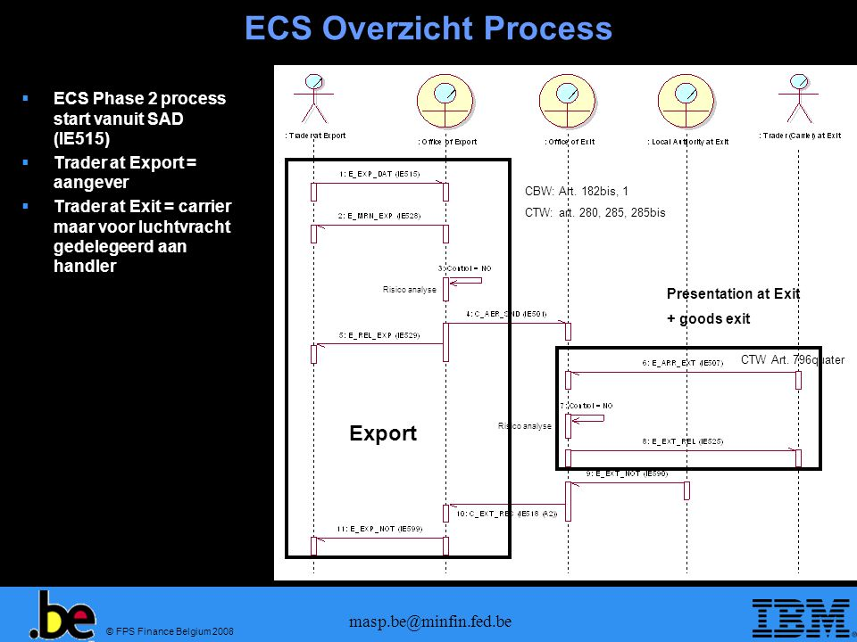 ECS Overzicht Process Export