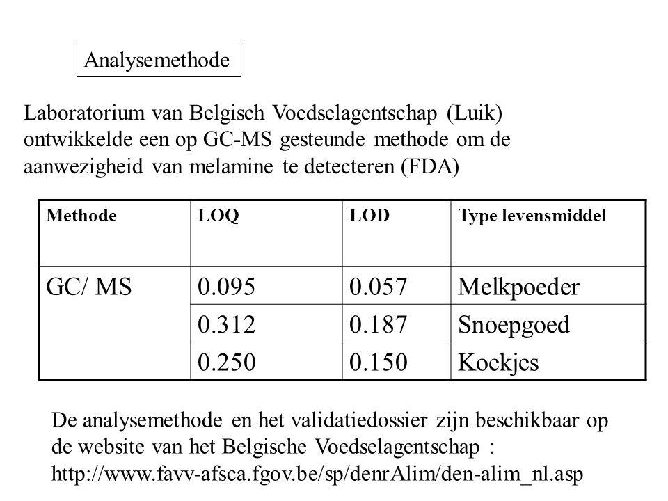 GC/ MS 0.095 0.057 Melkpoeder 0.312 0.187 Snoepgoed 0.250 0.150