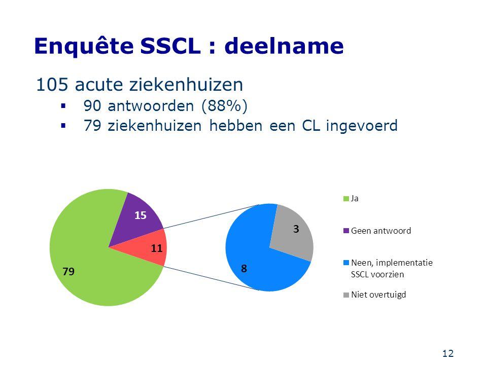 Enquête SSCL : deelname