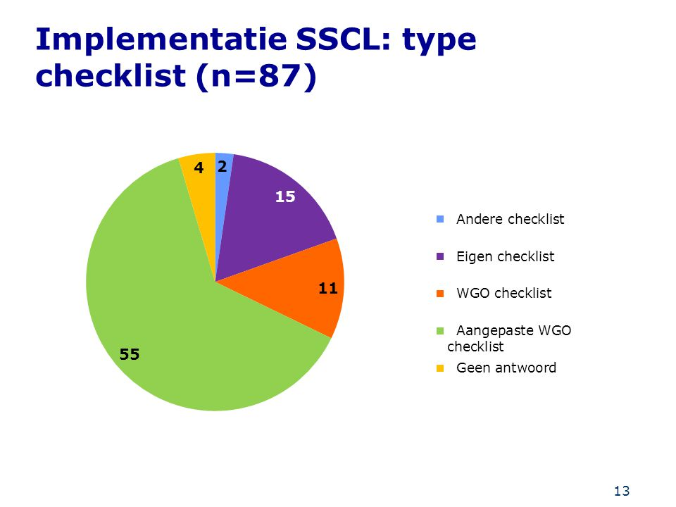 Implementatie SSCL: type checklist (n=87)