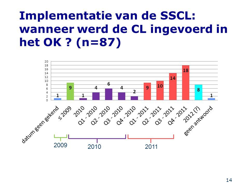 Implementatie van de SSCL: wanneer werd de CL ingevoerd in het OK