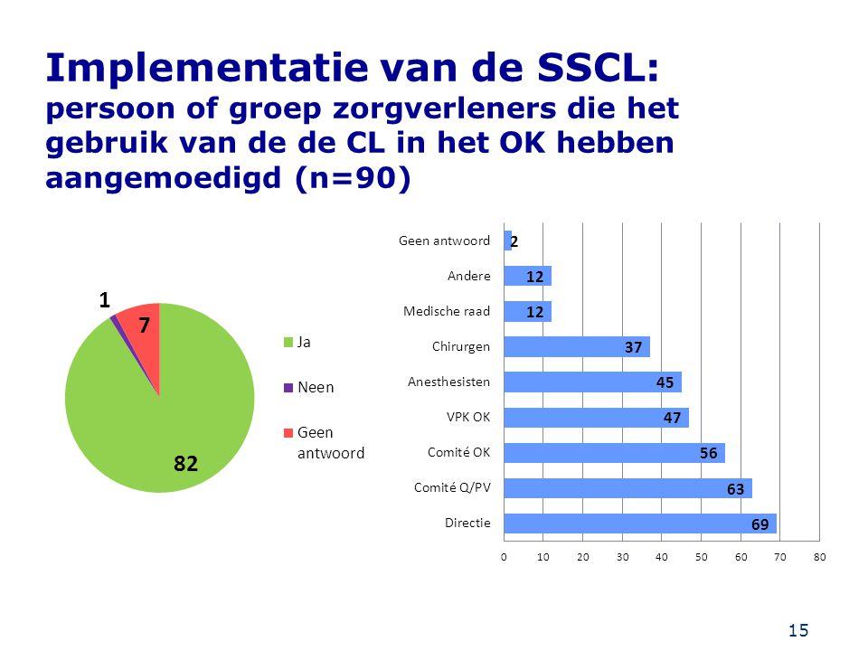 Implementatie van de SSCL: persoon of groep zorgverleners die het gebruik van de de CL in het OK hebben aangemoedigd (n=90)