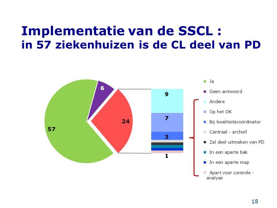 Implementatie van de SSCL : in 57 ziekenhuizen is de CL deel van PD
