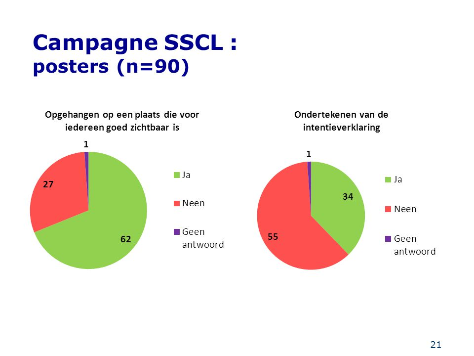Campagne SSCL : posters (n=90)