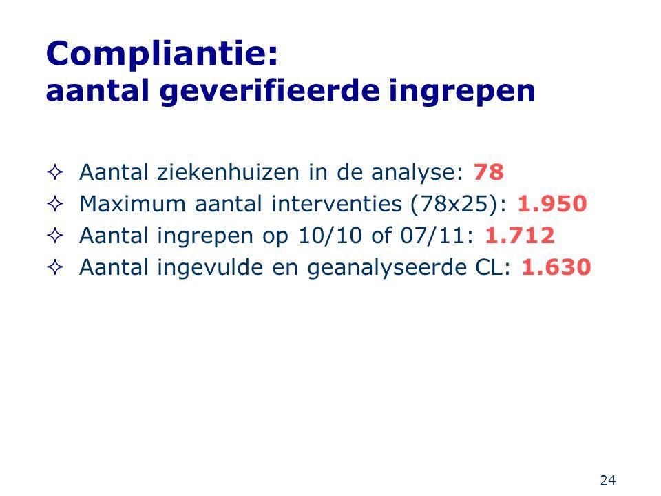 Compliantie: aantal geverifieerde ingrepen