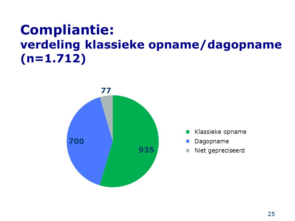 Compliantie: verdeling klassieke opname/dagopname (n=1.712)