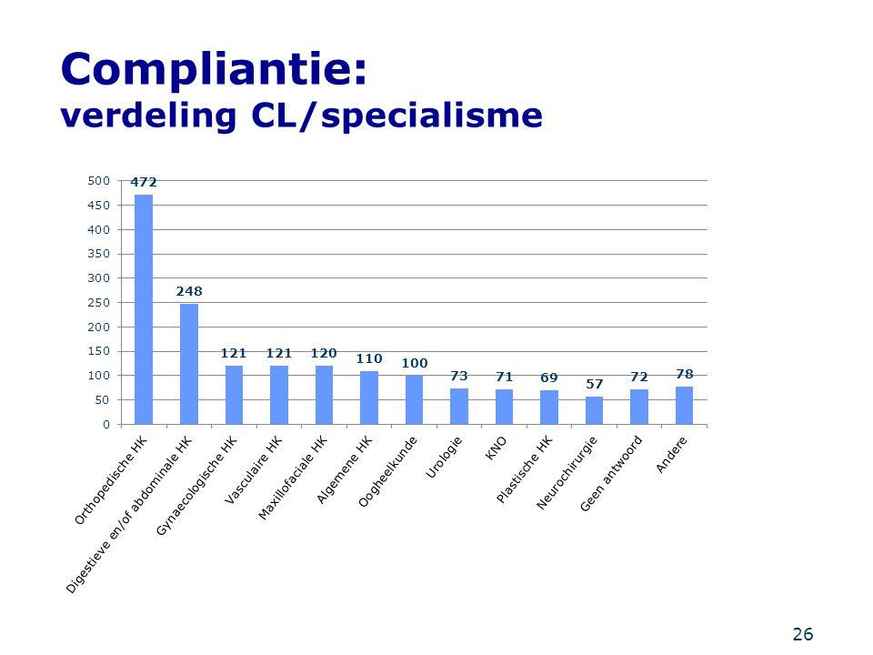 Compliantie: verdeling CL/specialisme