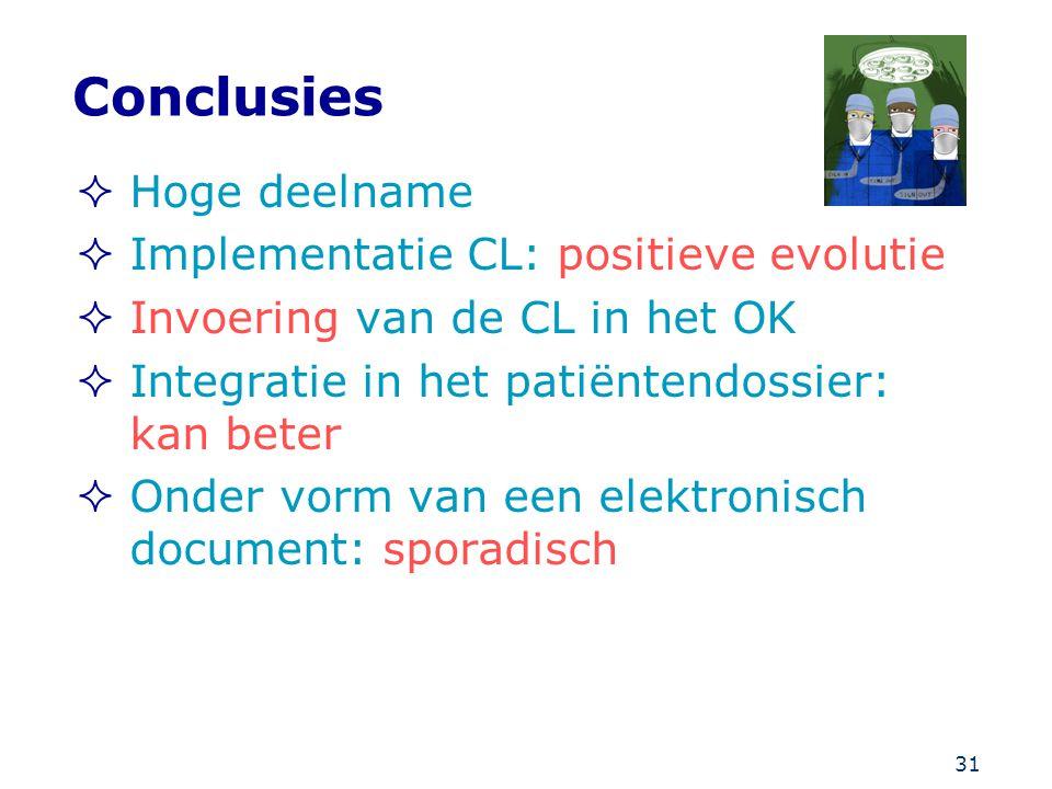 Conclusies Hoge deelname Implementatie CL: positieve evolutie