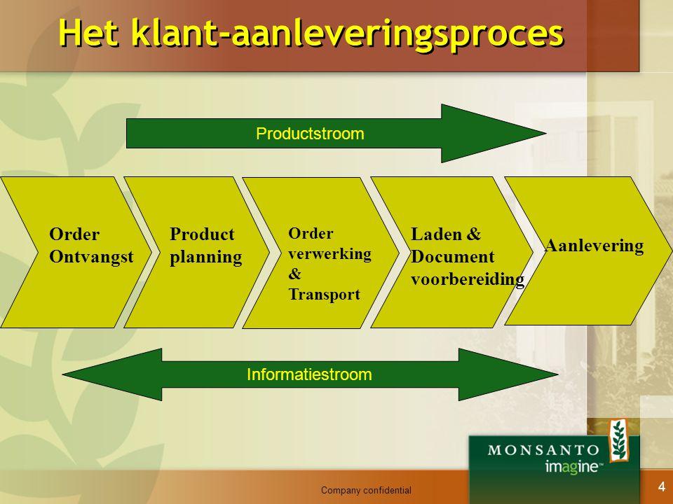Het klant-aanleveringsproces