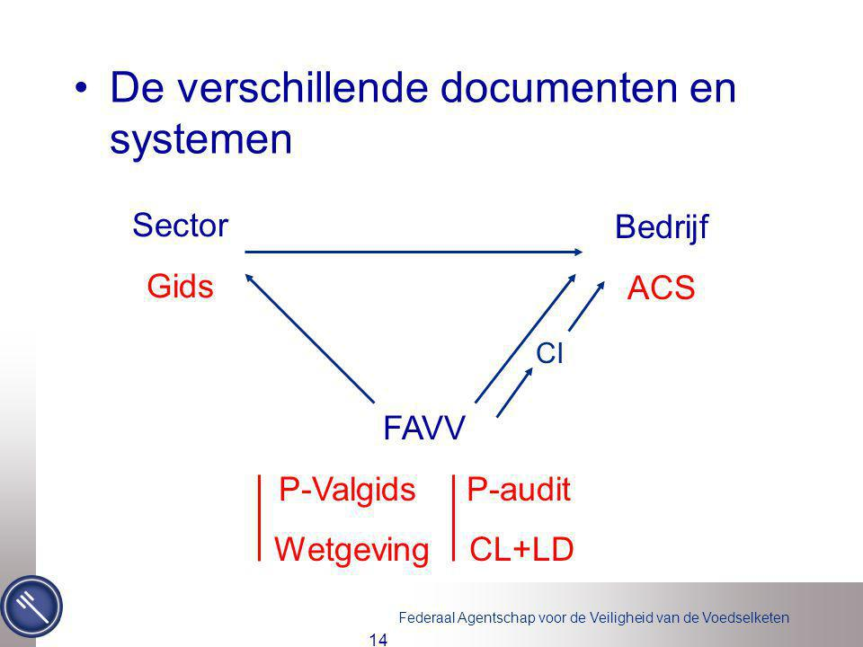 De verschillende documenten en systemen