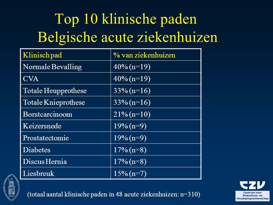 Top 10 klinische paden Belgische acute ziekenhuizen
