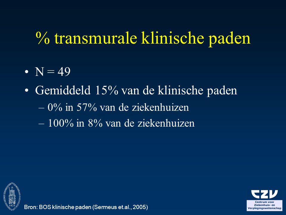 % transmurale klinische paden