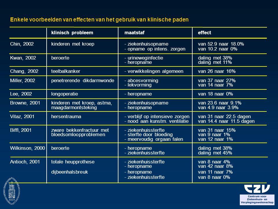 Enkele voorbeelden van effecten van het gebruik van klinische paden