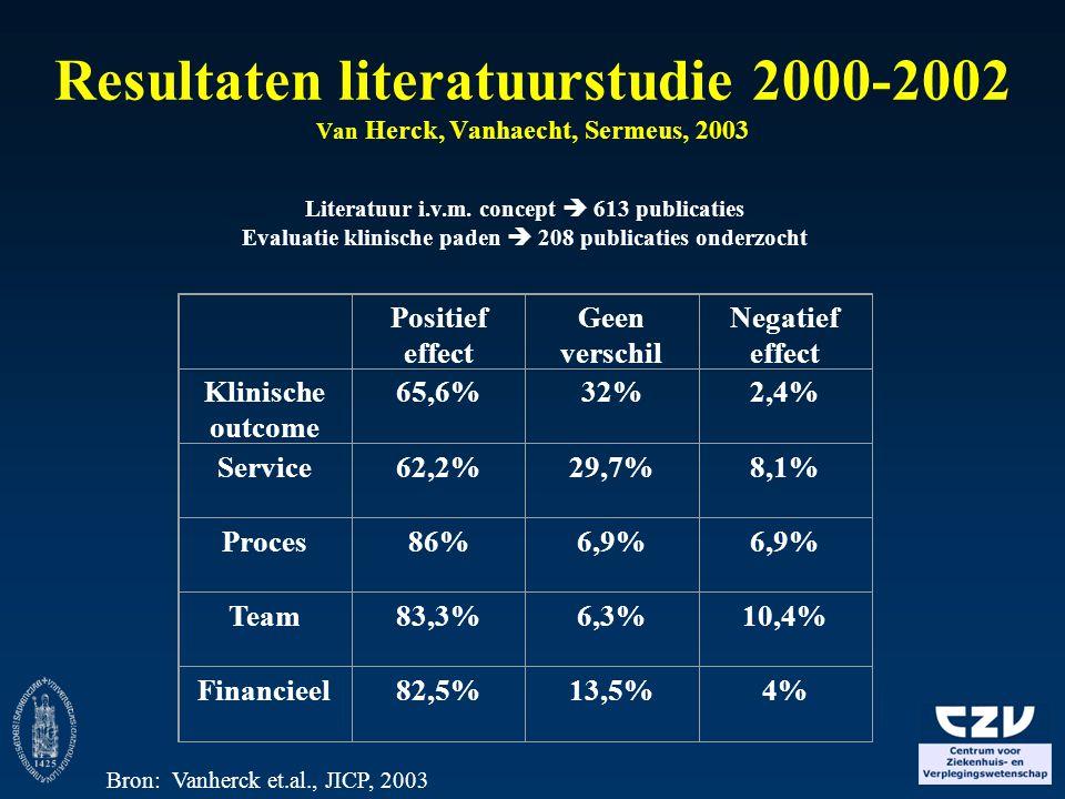 Resultaten literatuurstudie 2000-2002 Van Herck, Vanhaecht, Sermeus, 2003