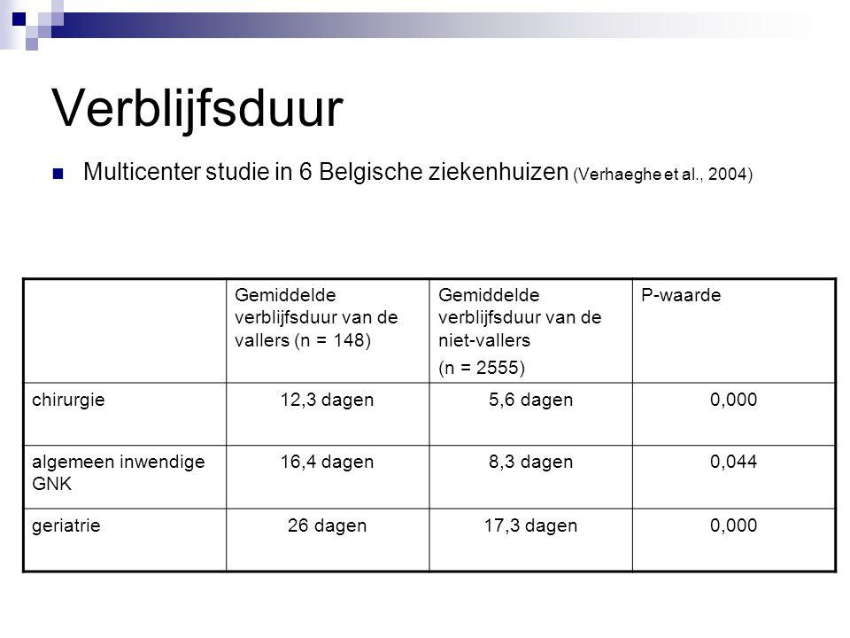 Verblijfsduur Multicenter studie in 6 Belgische ziekenhuizen (Verhaeghe et al., 2004) Gemiddelde verblijfsduur van de vallers (n = 148)