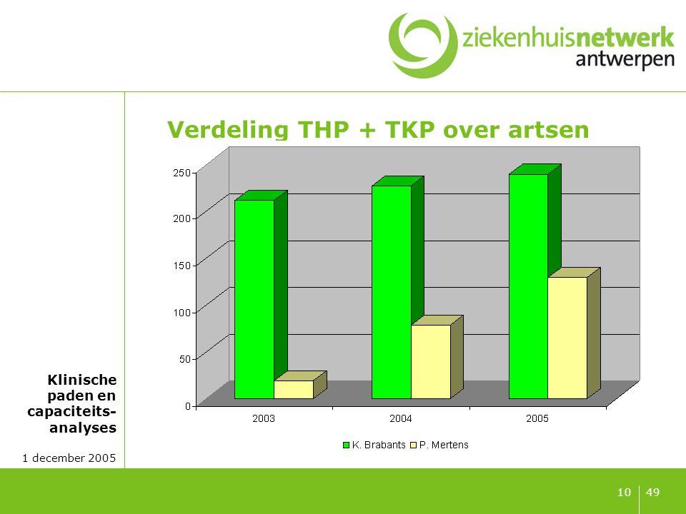 Klinisch paden THP-TKP