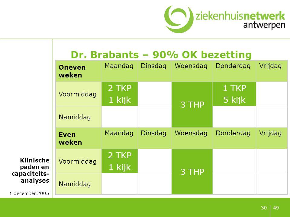 Dr. Mertens – 90% OK bezetting