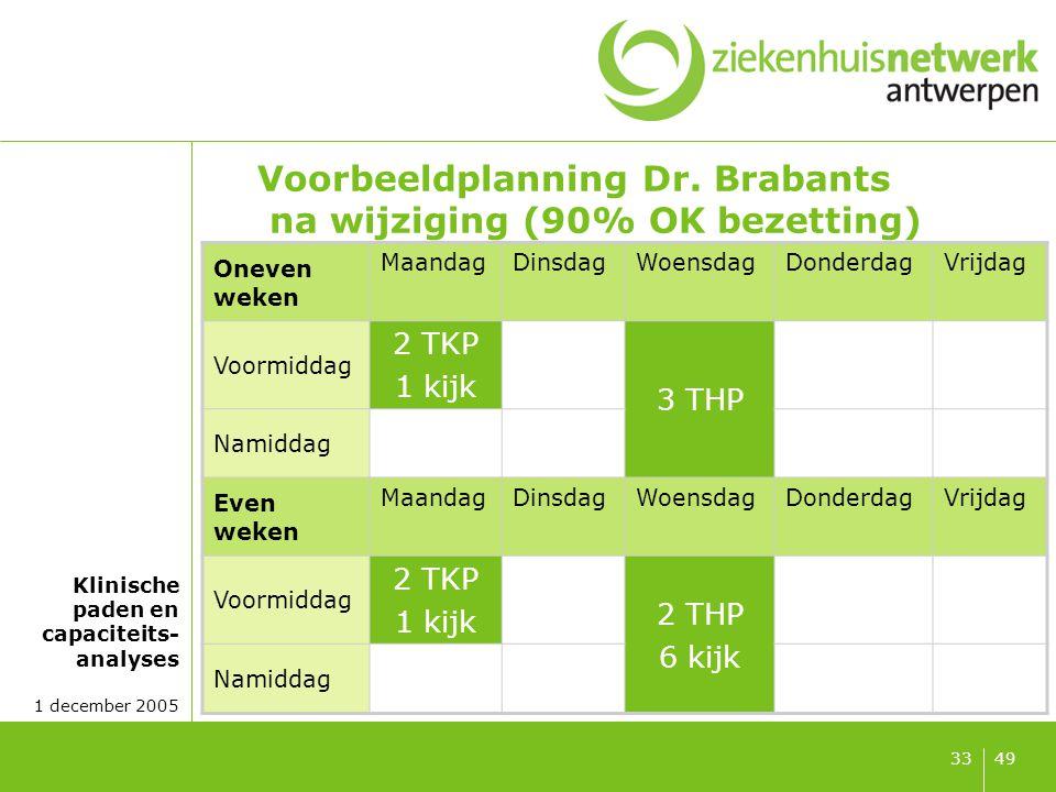 Voorbeeldplanning Dr. Mertens na wijziging (90% OK bezetting)