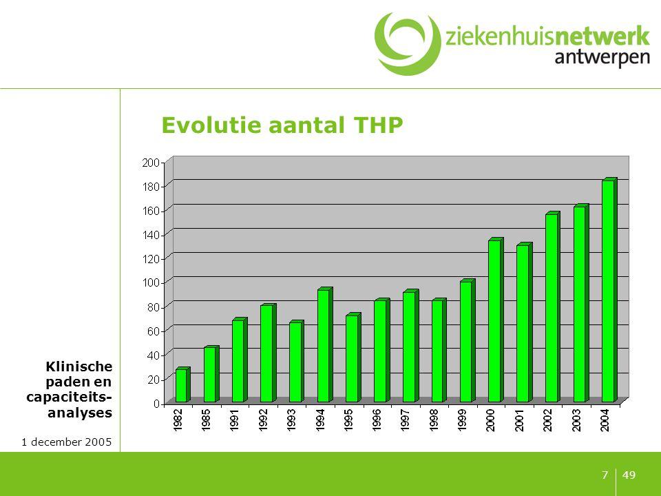Evolutie aantal TKP