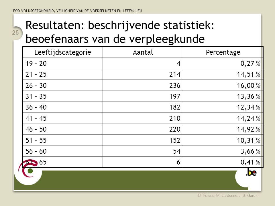 Resultaten: beschrijvende statistiek: beoefenaars van de verpleegkunde