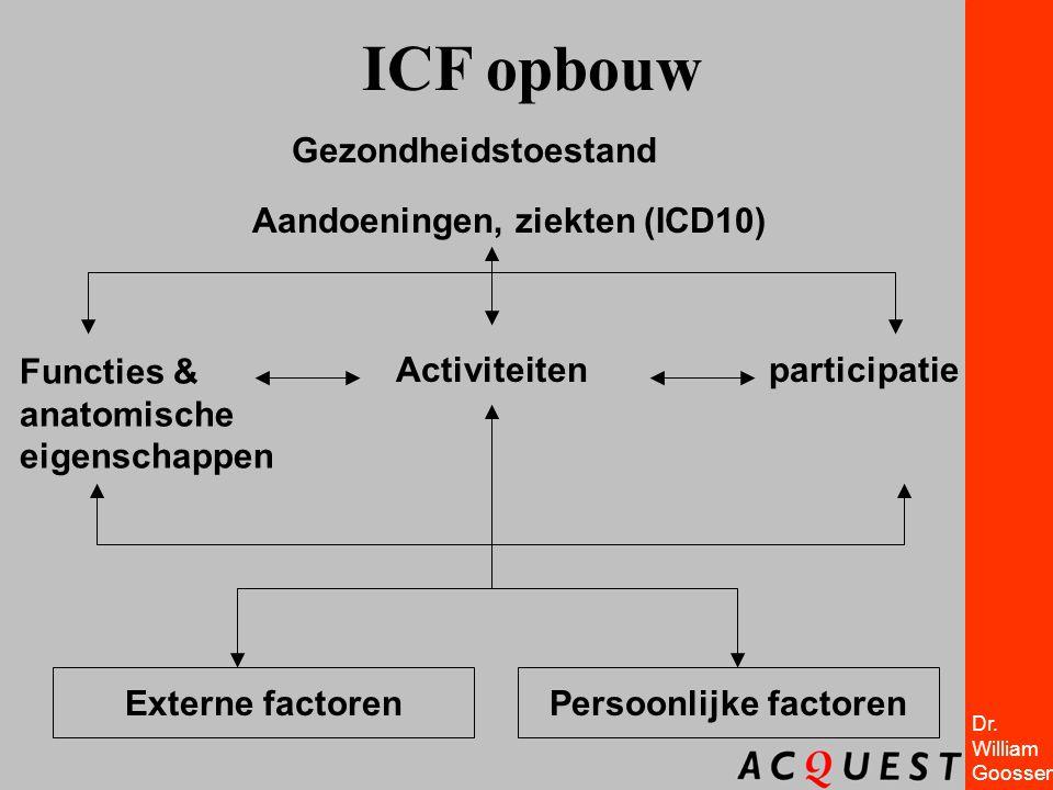 Aandoeningen, ziekten (ICD10) Persoonlijke factoren