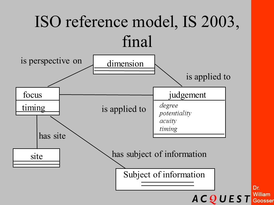 ISO reference model, IS 2003, final