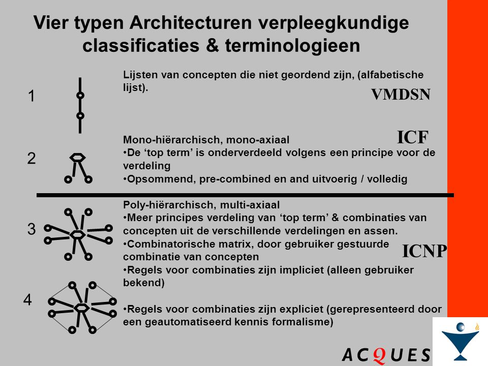 Vier typen Architecturen verpleegkundige classificaties & terminologieen