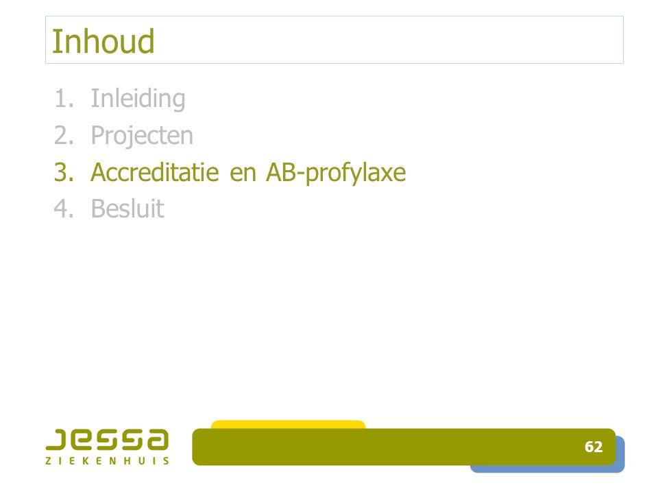 Inhoud Inleiding Projecten Accreditatie en AB-profylaxe Besluit
