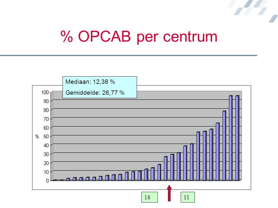 % OPCAB per centrum Mediaan: 12,38 % Gemiddelde: 26,77 % 18 11