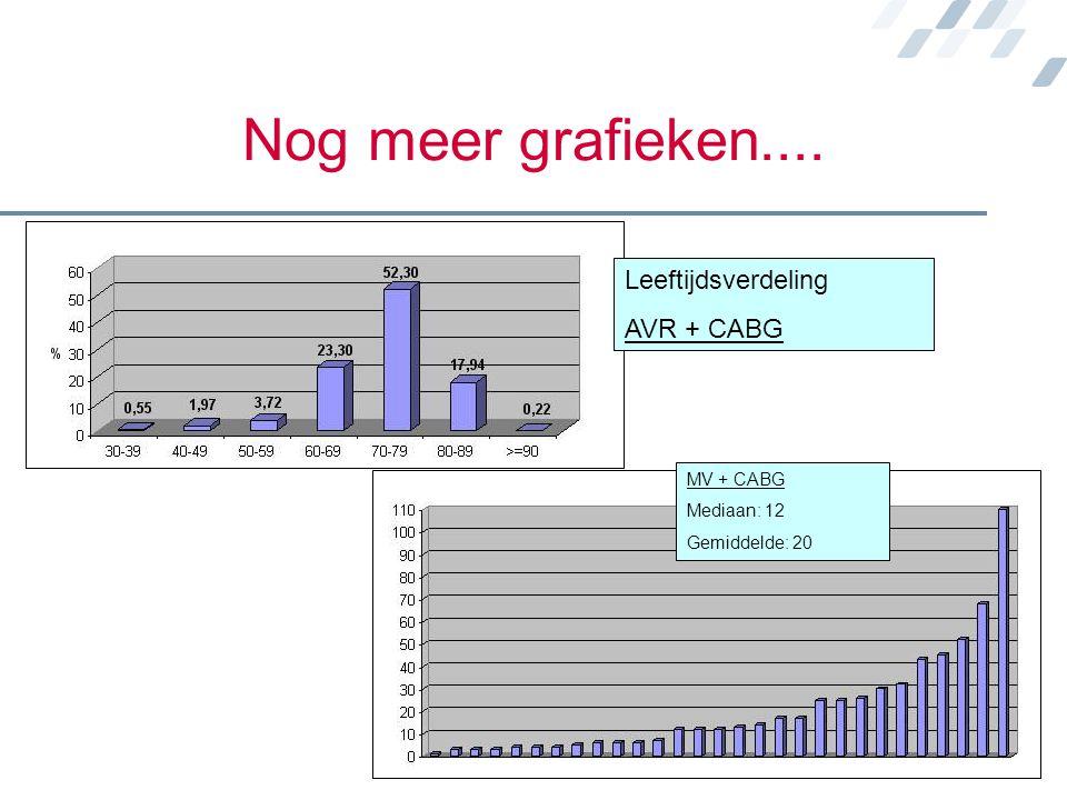 Nog meer grafieken.... Leeftijdsverdeling AVR + CABG MV + CABG