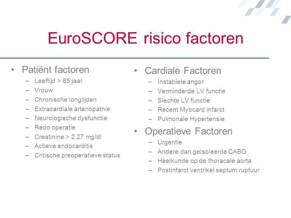 EuroSCORE risico factoren