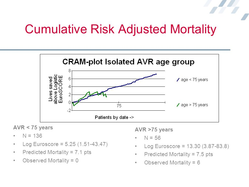 Cumulative Risk Adjusted Mortality