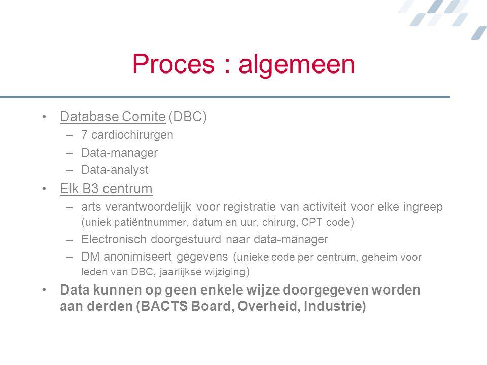 Proces : algemeen Database Comite (DBC) Elk B3 centrum