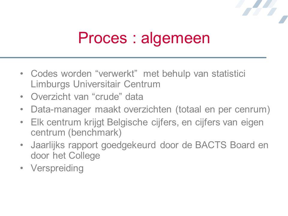 Proces : algemeen Codes worden verwerkt met behulp van statistici Limburgs Universitair Centrum.
