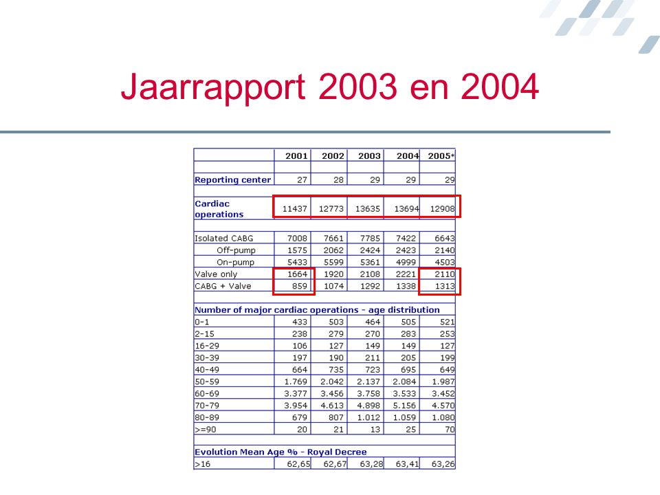 Jaarrapport 2003 en 2004