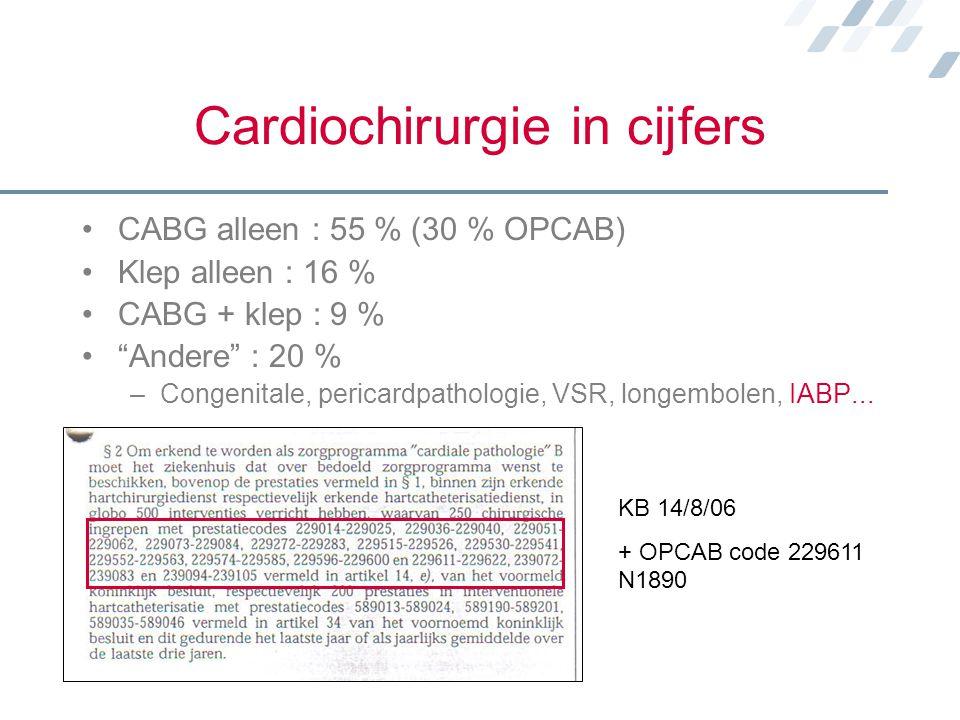 Cardiochirurgie in cijfers