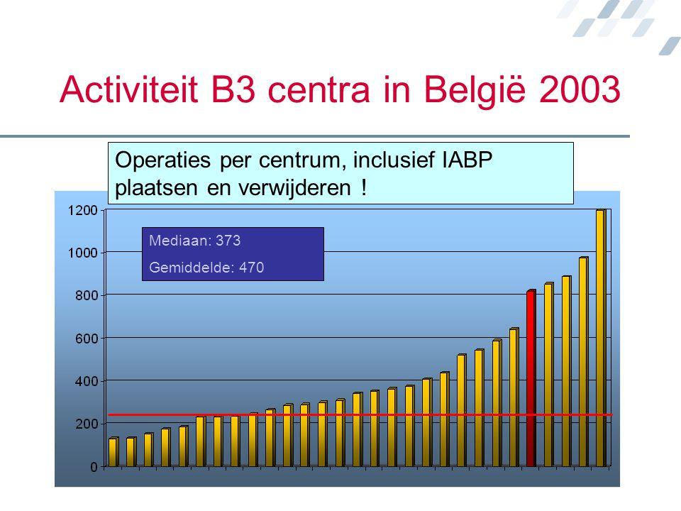 Activiteit B3 centra in België 2003