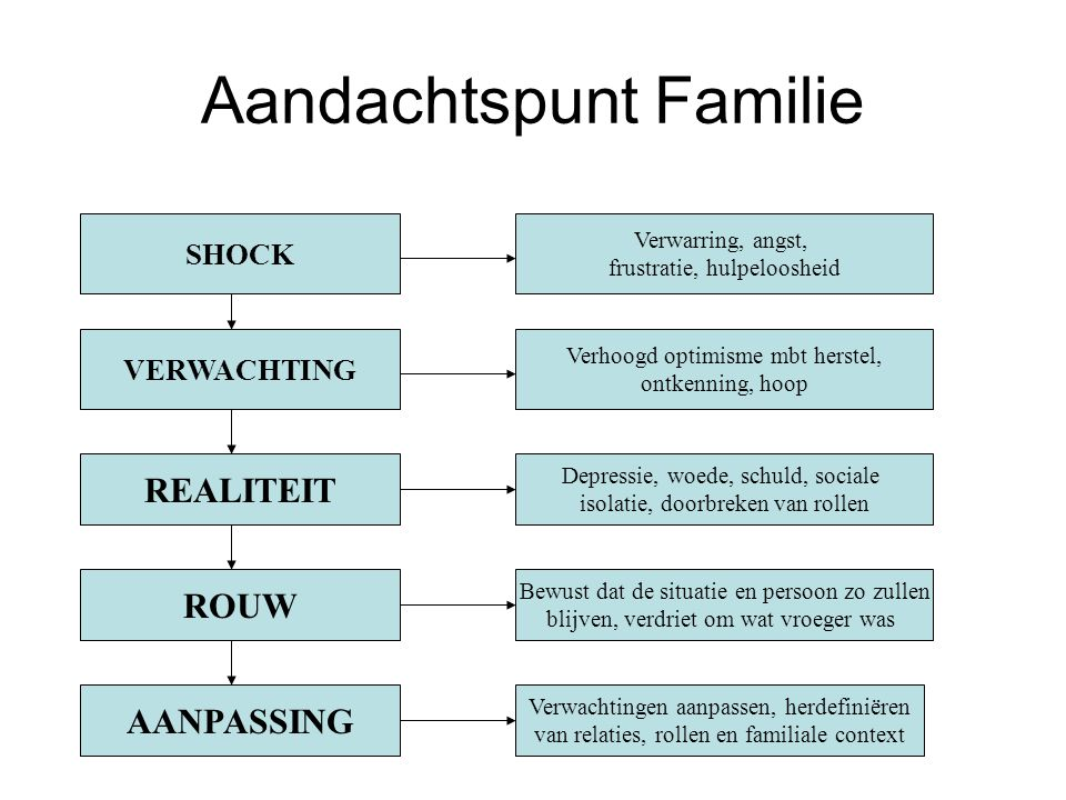 Aandachtspunt Familie