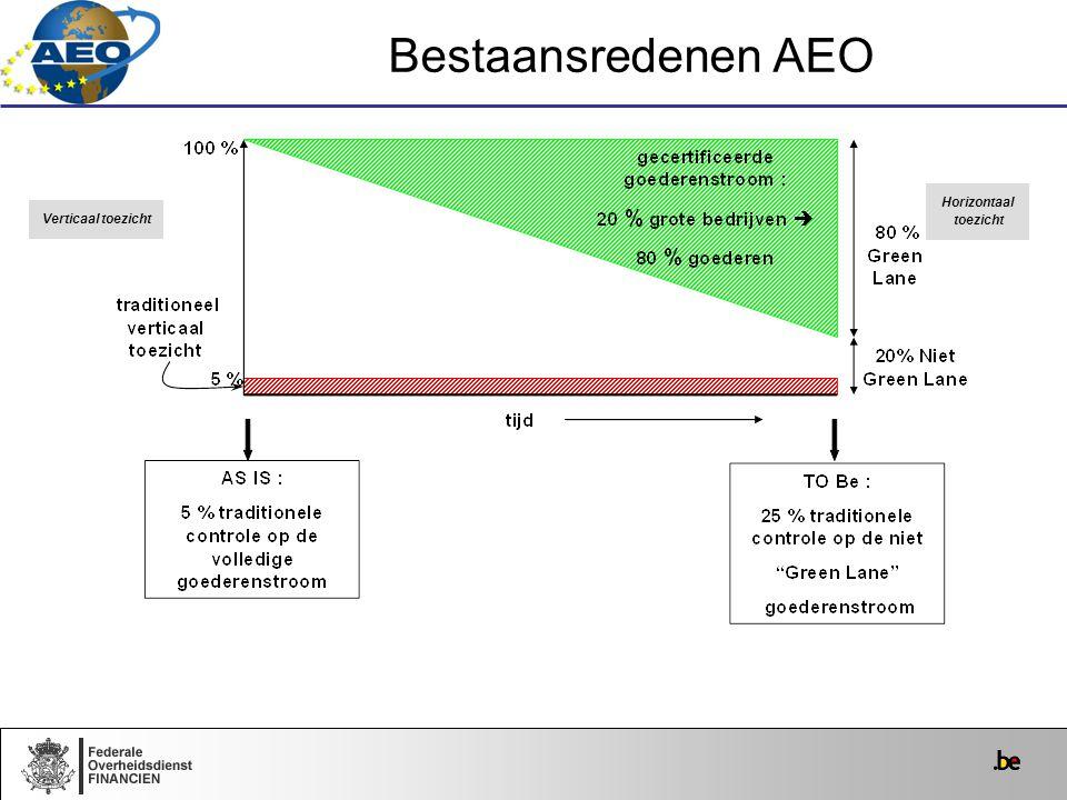 Bestaansredenen AEO Horizontaal toezicht Verticaal toezicht
