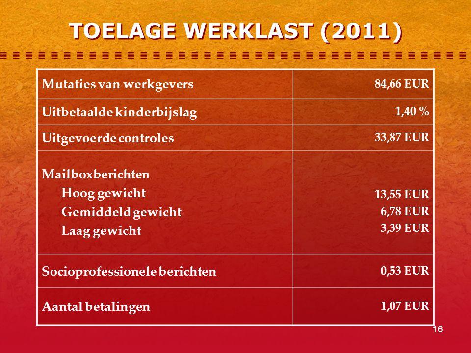 TOELAGE WERKLAST (2011) Mutaties van werkgevers