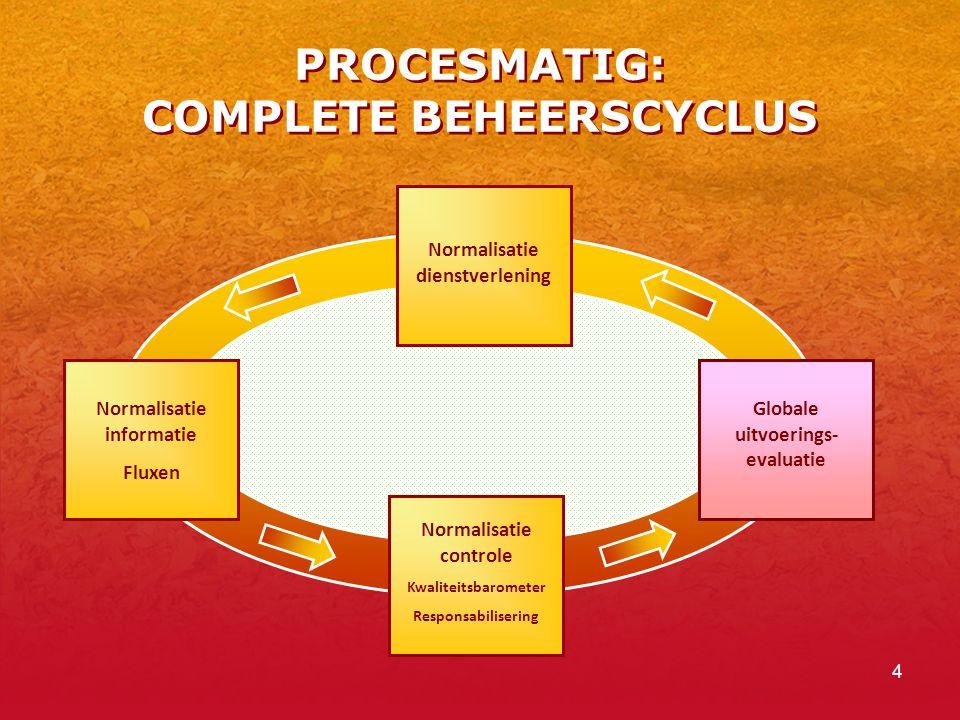 PROCESMATIG: COMPLETE BEHEERSCYCLUS