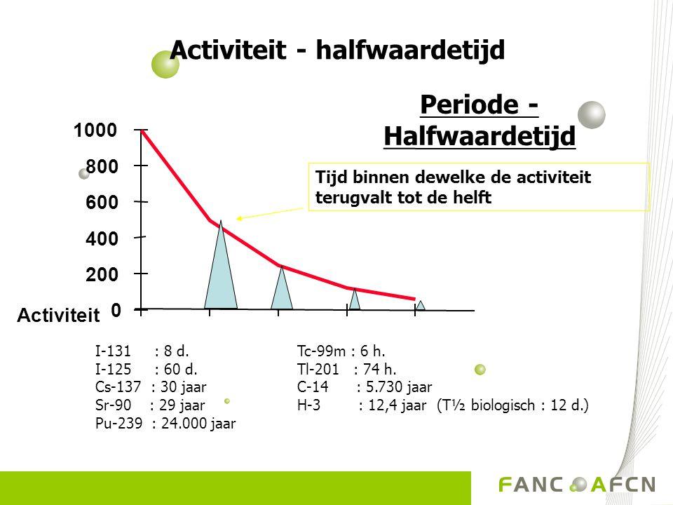 Activiteit - halfwaardetijd Periode - Halfwaardetijd