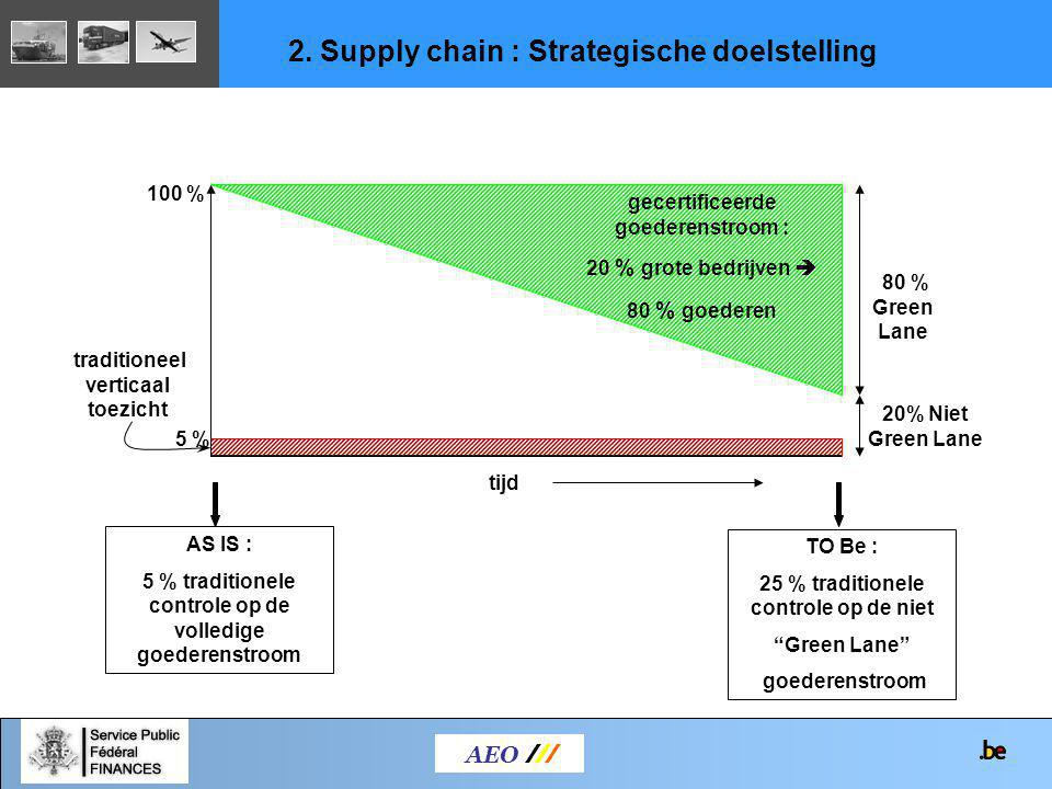 2. Supply chain : Strategische doelstelling