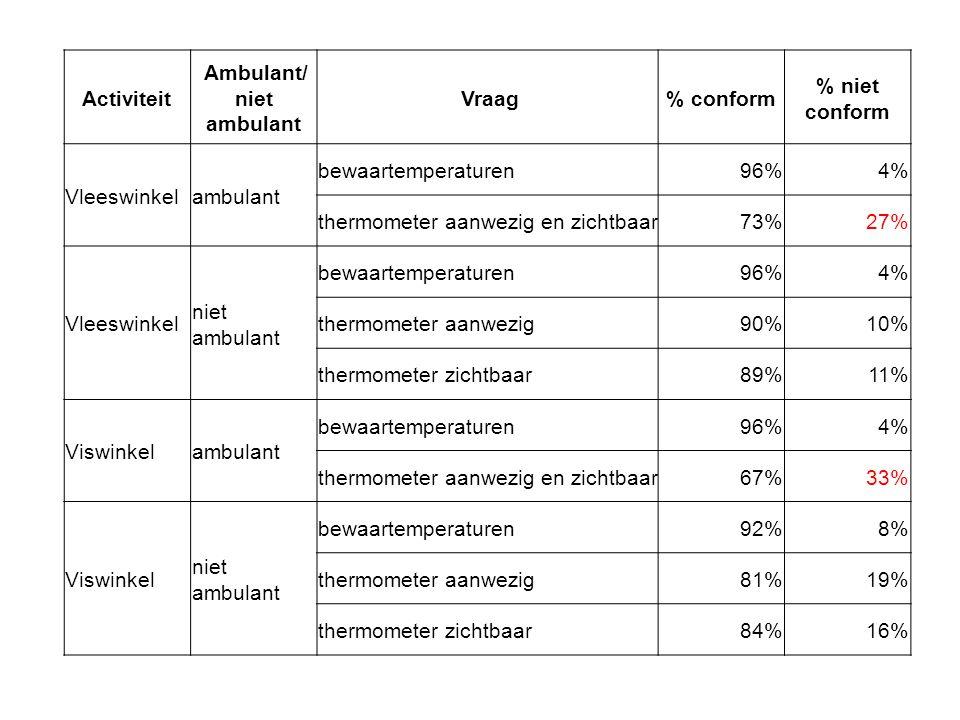Activiteit Ambulant/ niet ambulant Vraag % conform % niet conform