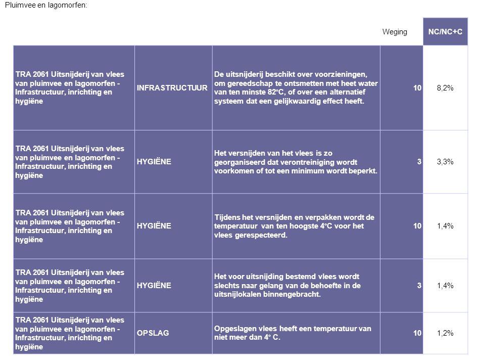 2011 Pluimvee en lagomorfen: Weging NC/NC+C
