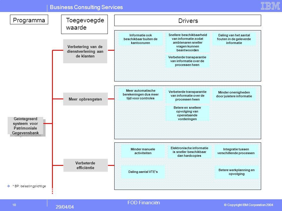 Programma Toegevoegde waarde Drivers
